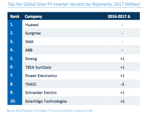 Top_10_global_solar_PV_Inverter_Vendors_by_Shipments_2017_MWac_Image_GTM_Research